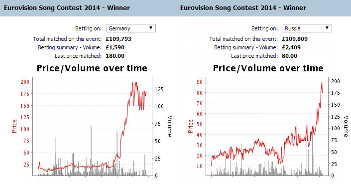 eurovision-2014-betting-trend-germany-russia