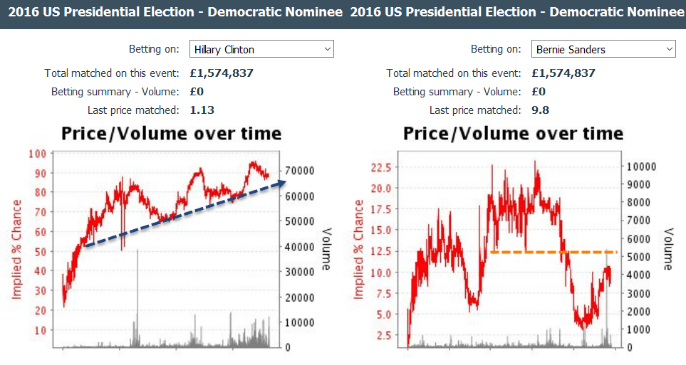 clinton-sanders-us-election-betting-trends-super-tuesday-3